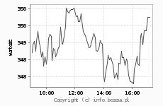 Wykres indexu